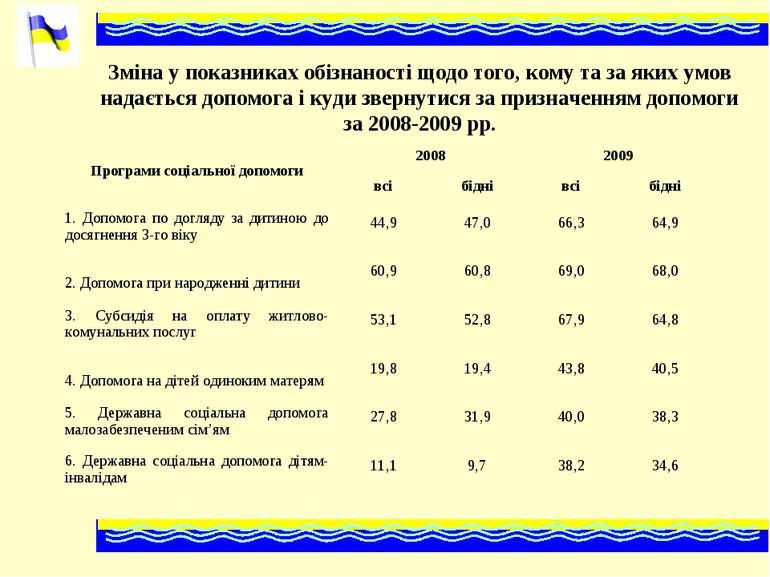 Зміна у показниках обізнаності щодо того, кому та за яких умов надається допо...