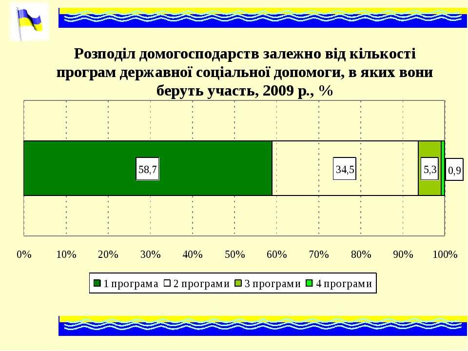 Розподіл домогосподарств залежно від кількості програм державної соціальної д...
