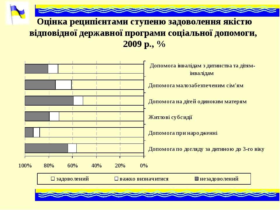 Оцінка реципієнтами ступеню задоволення якістю відповідної державної програми...