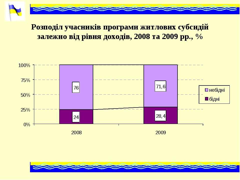 Розподіл учасників програми житлових субсидій залежно від рівня доходів, 2008...