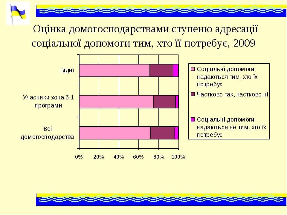 Оцінка домогосподарствами ступеню адресації соціальної допомоги тим, хто її п...