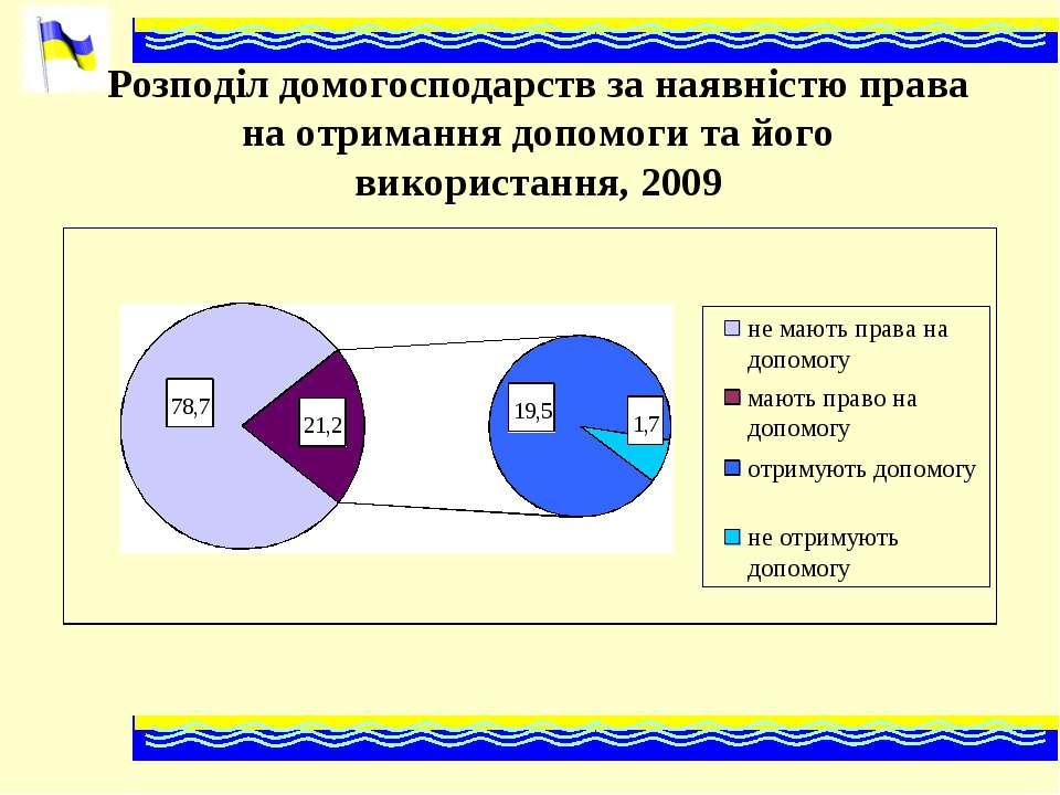 Розподіл домогосподарств за наявністю права на отримання допомоги та його вик...