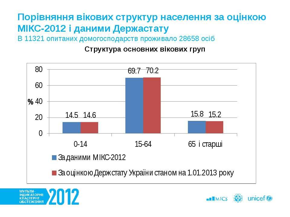 Порівняння вікових структур населення за оцінкою МІКС-2012 і даними Держастат...