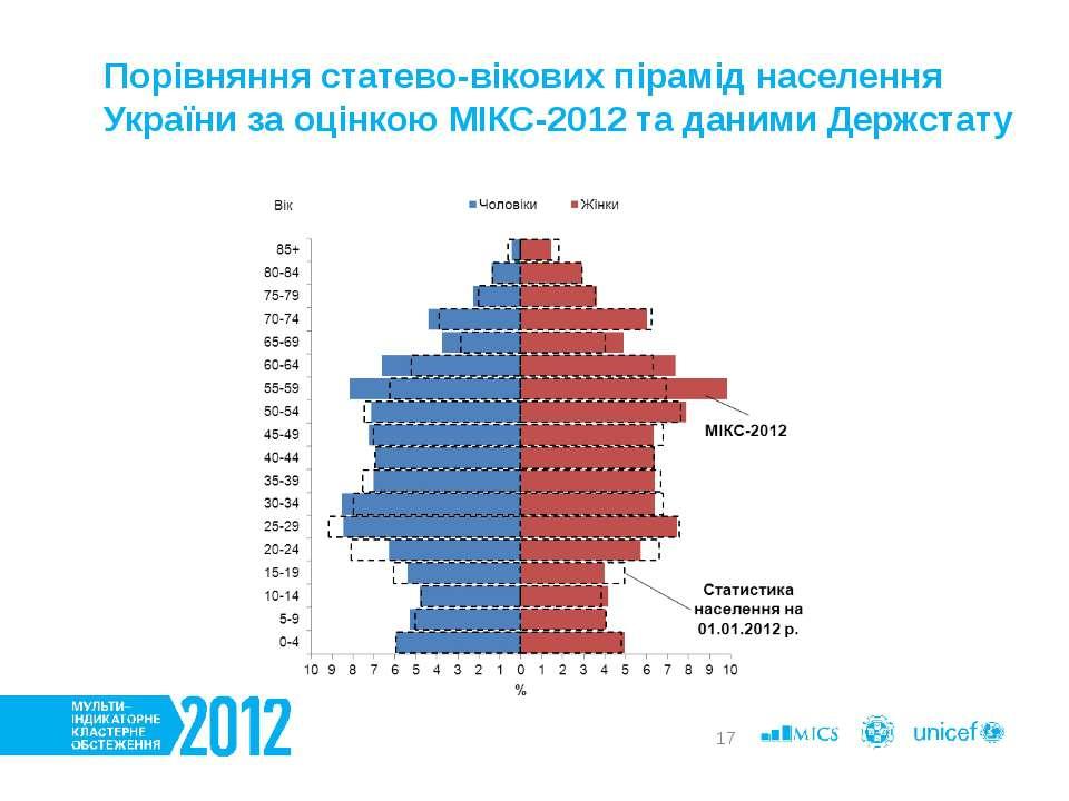 * Порівняння статево-вікових пірамід населення України за оцінкою МІКС-2012 т...