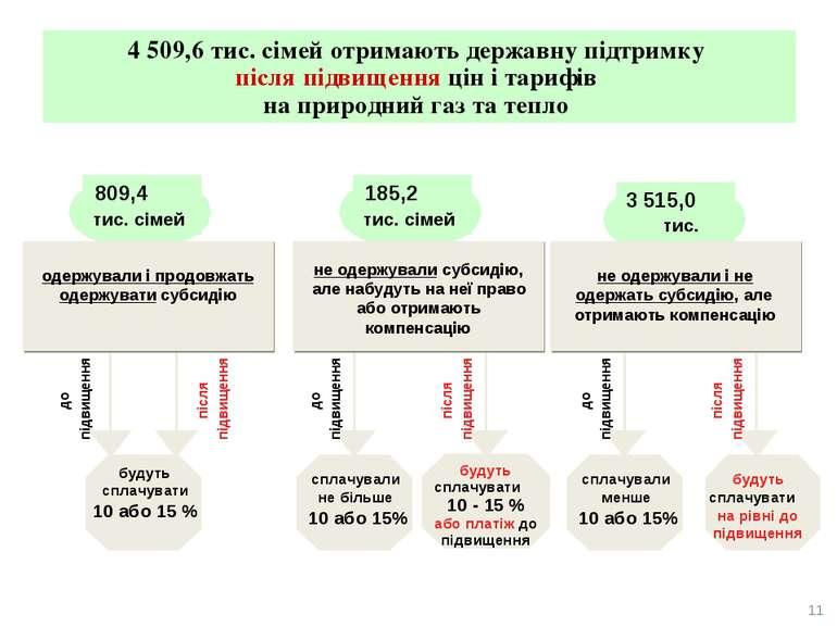 11 не одержували субсидію, але набудуть на неї право або отримають компенсаці...