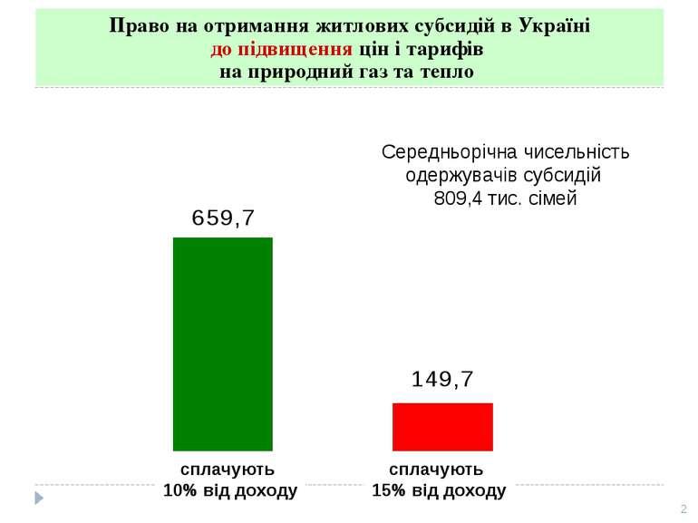 Право на отримання житлових субсидій в Україні до підвищення цін і тарифів на...