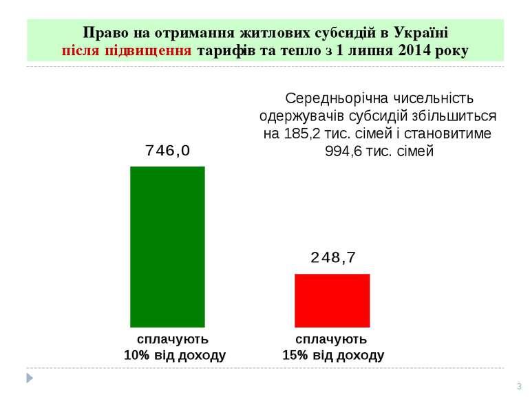 Право на отримання житлових субсидій в Україні після підвищення тарифів та те...