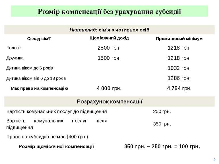 Розмір компенсації без урахування субсидії 9 Наприклад: сім'я з чотирьох осіб...