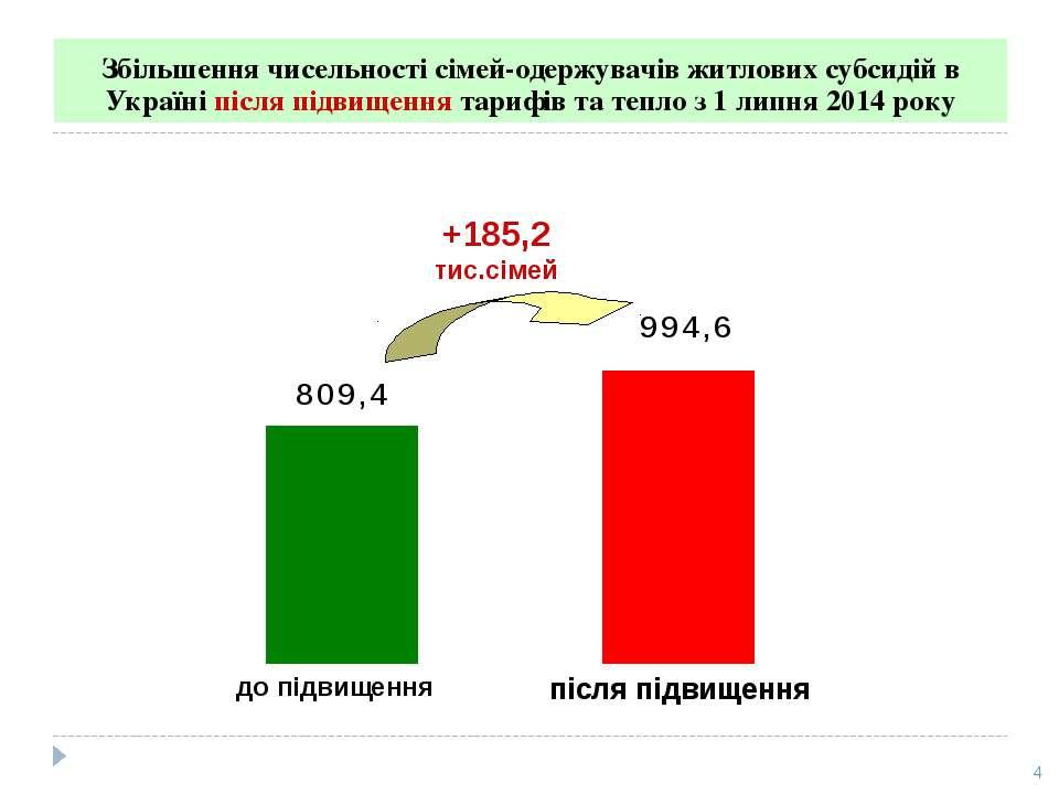 Збільшення чисельності сімей-одержувачів житлових субсидій в Україні після пі...