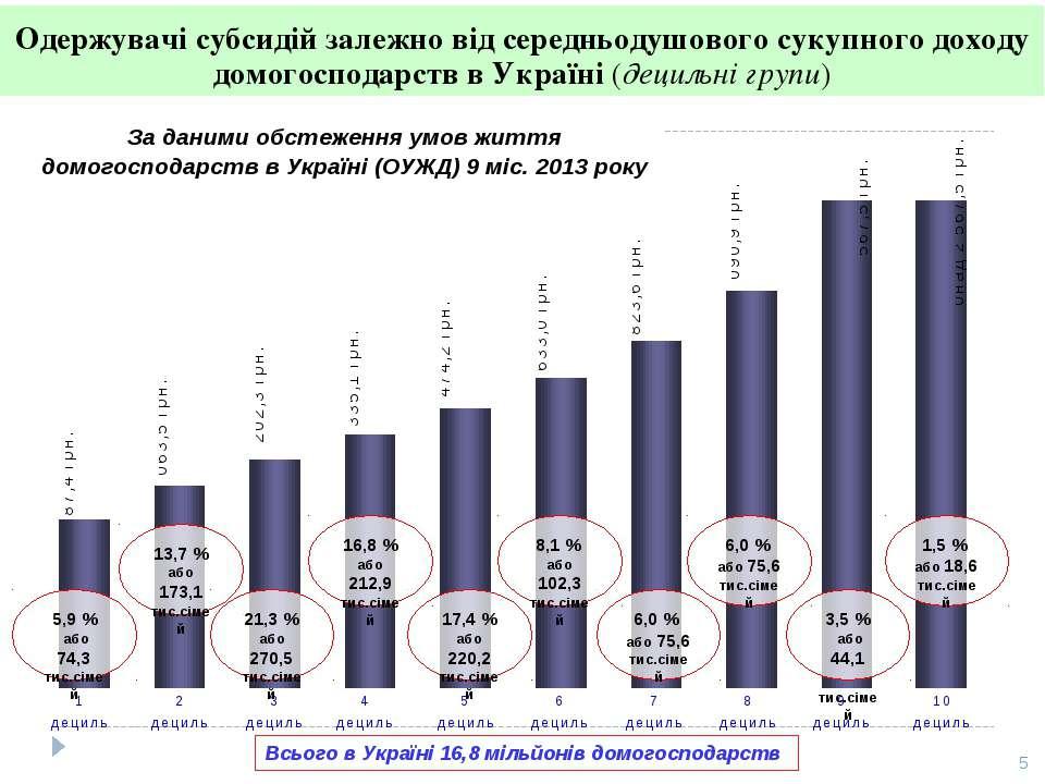 Одержувачі субсидій залежно від середньодушового сукупного доходу домогоспода...