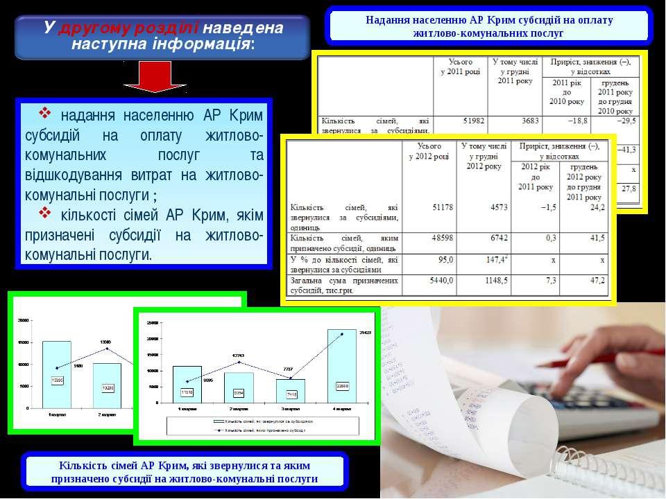 надання населенню АР Крим субсидій на оплату житлово-комунальних послуг та ві...