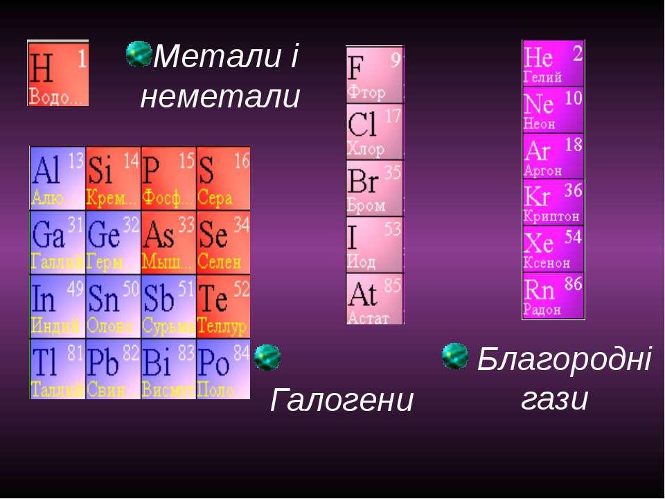 Метали і неметали Галогени Благородні гази