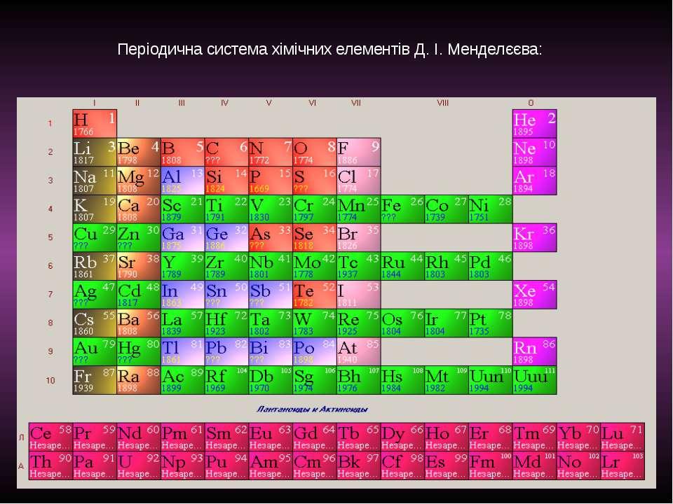 Періодична система хімічних елементів Д. І. Менделєєва: