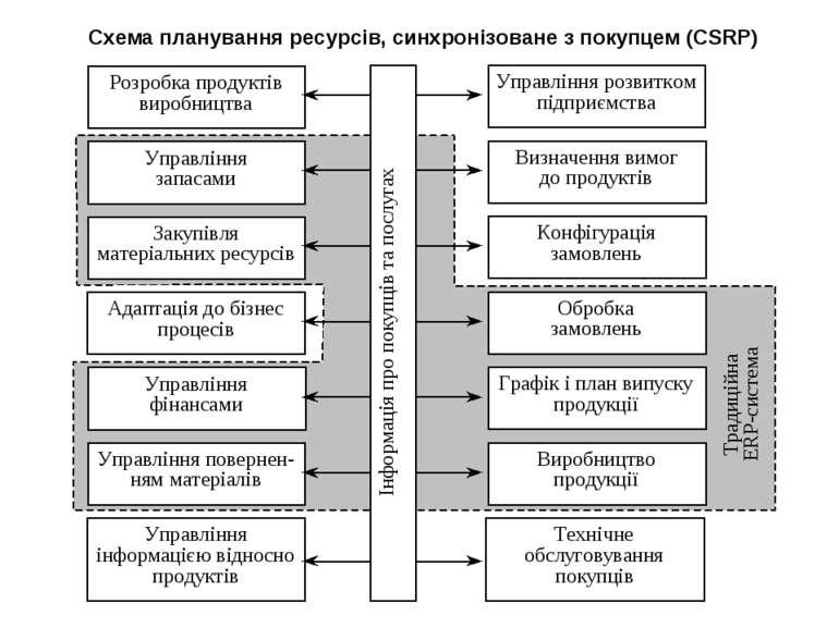 Схема планування ресурсів, синхронізоване з покупцем (CSRP)