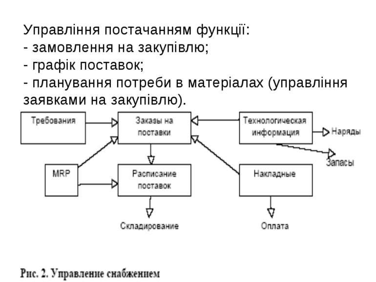 Управління постачанням функції: - замовлення на закупівлю; - графік поставок;...