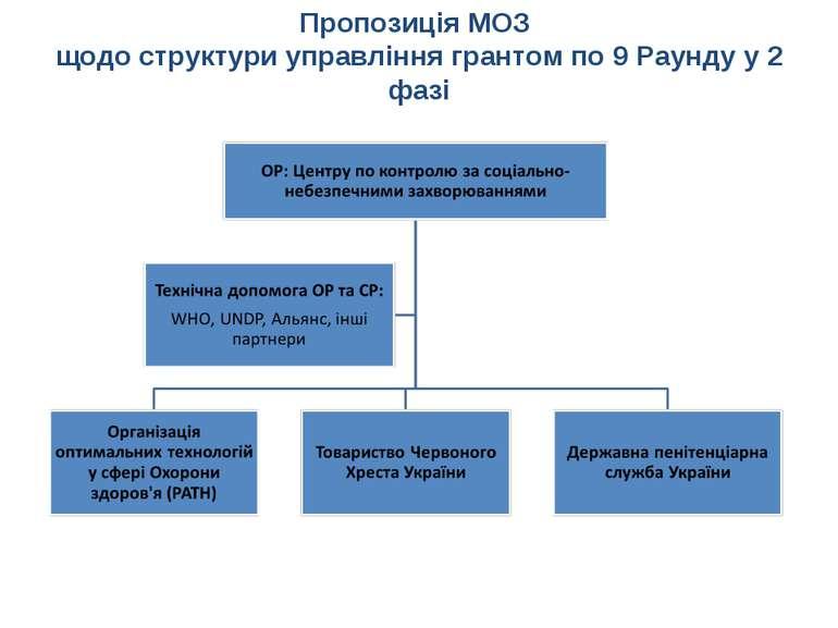 Пропозиція МОЗ щодо структури управління грантом по 9 Раунду у 2 фазі