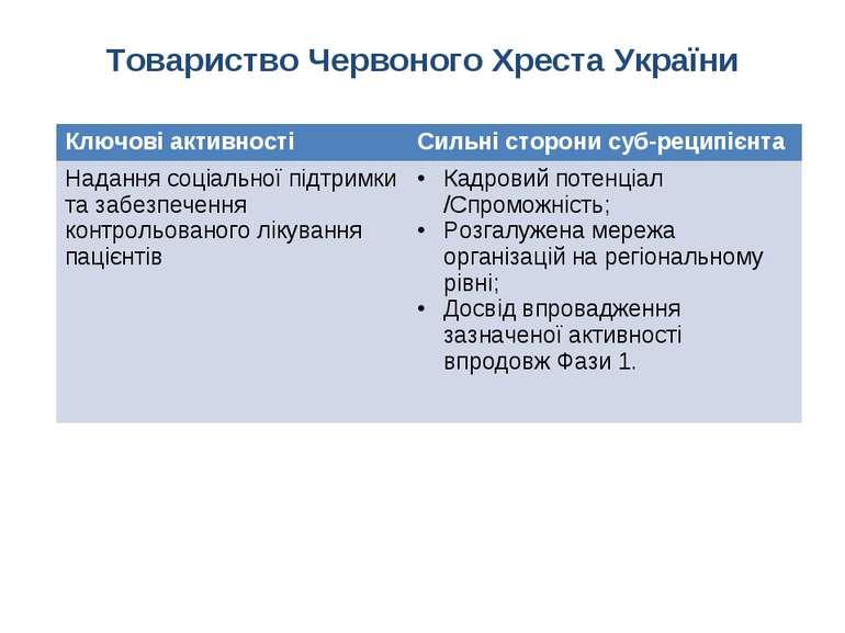 Товариство Червоного Хреста України Ключові активності Сильні сторони суб-рец...