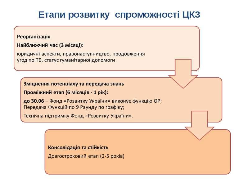 Етапи розвитку спроможності ЦКЗ