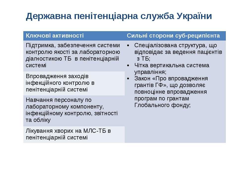 Державна пенітенціарна служба України Ключові активності Сильні сторони суб-р...