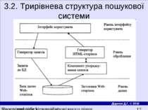 3.2. Трирiвнева структура пошукової системи Програмне забезпечення проміжного...