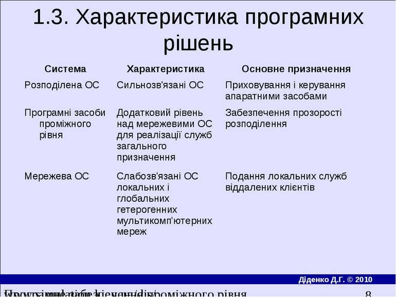 1.3. Характеристика програмних рішень Програмне забезпечення проміжного рівня...