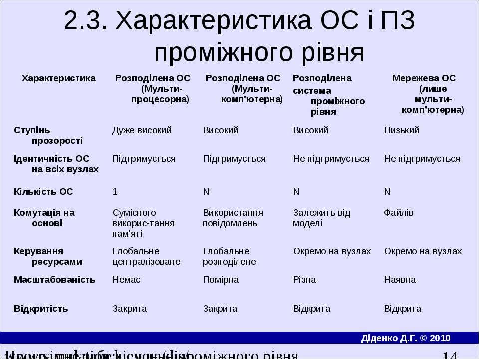2.3. Характеристика ОС і ПЗ проміжного рівня Програмне забезпечення проміжног...