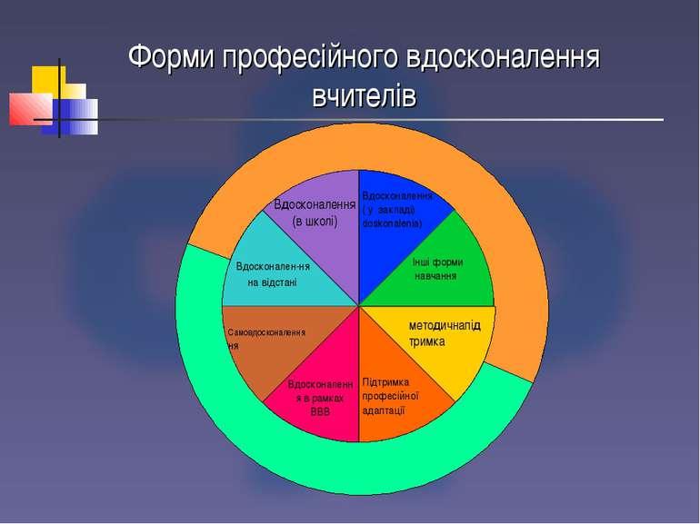 Форми професійного вдосконалення вчителів Поза школою У школі