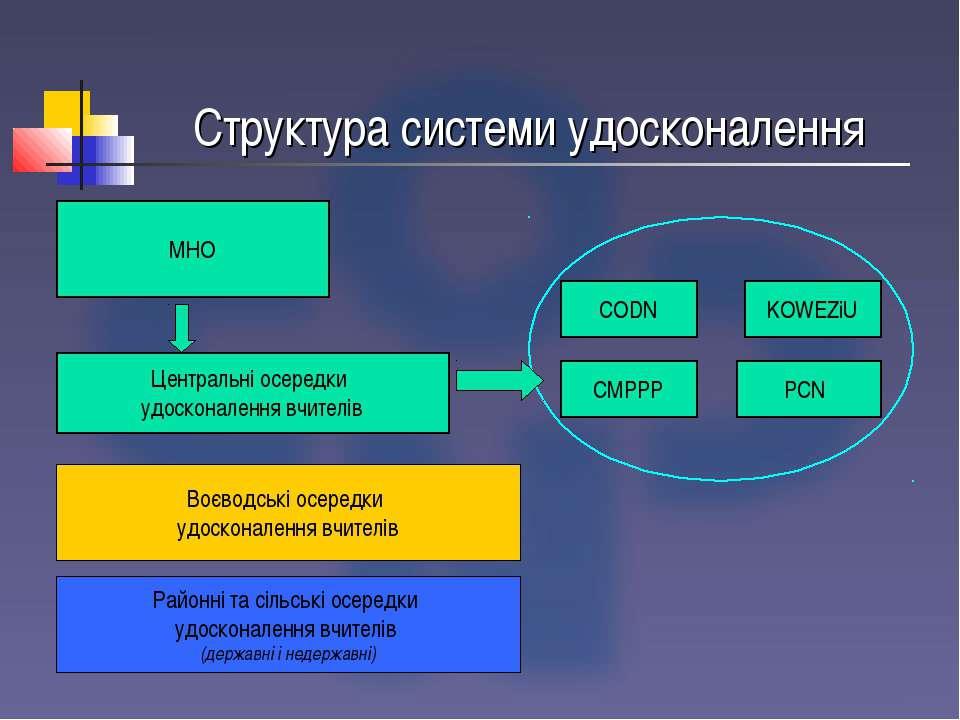 Структура системи удосконалення МНО Центральні осередки удосконалення вчителі...