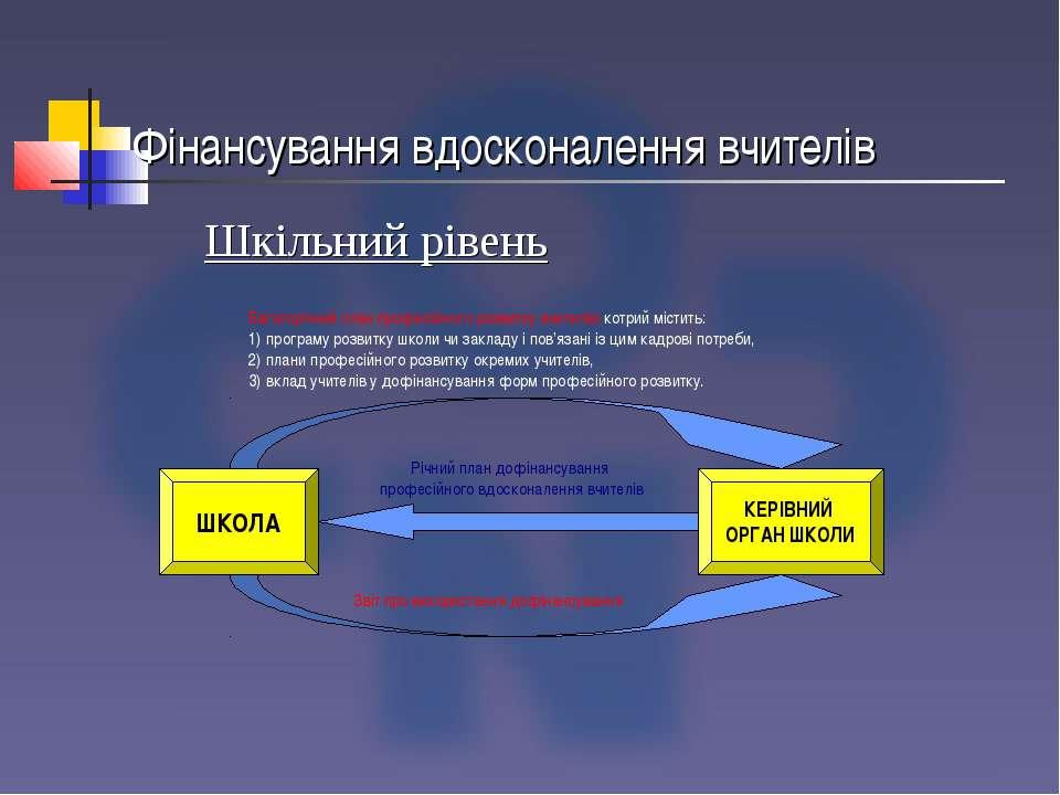 Фінансування вдосконалення вчителів ШКОЛА КЕРІВНИЙ ОРГАН ШКОЛИ Шкільний рівень