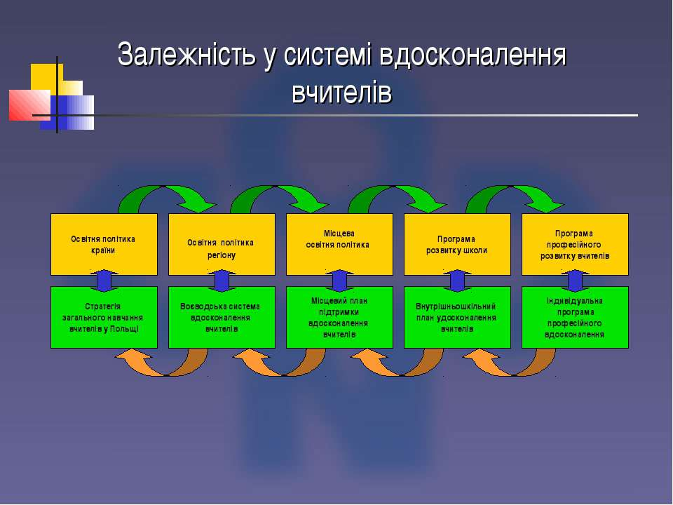 Залежність у системі вдосконалення вчителів Освітня політика країни Стратегія...