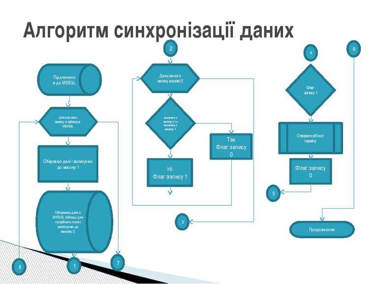 Алгоритм синхронізації даних Для кожного запису з таблиці в MSSQL значення з ...