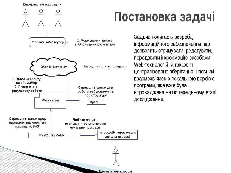 Постановка задачі Задача полягає в розробці інформаційного забезпечення, що д...