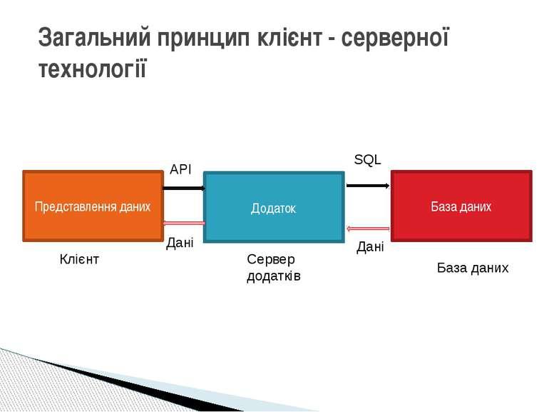 Загальний принцип клієнт - серверної технології Представлення даних Додаток Б...