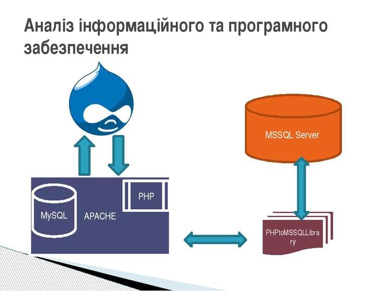 Аналіз інформаційного та програмного забезпечення APACHE PHP MySQL PHPtoMSSQL...