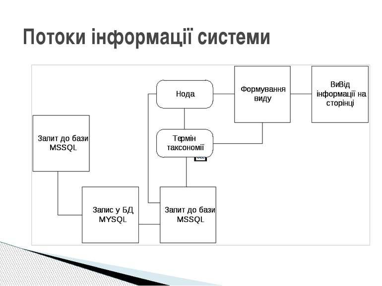 Потоки інформації системи
