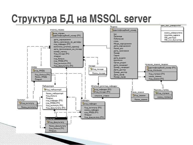 Структура БД на MSSQL server