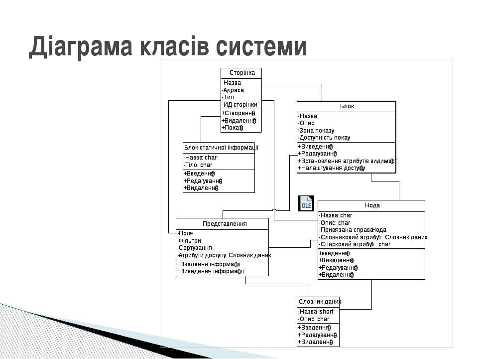 Діаграма класів системи