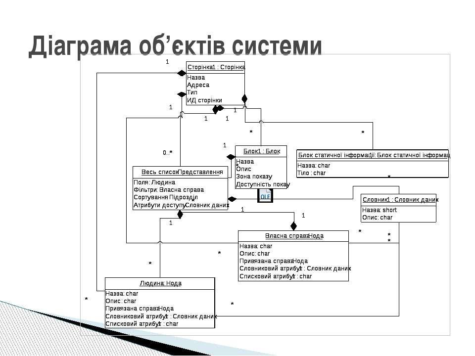 Діаграма об'єктів системи