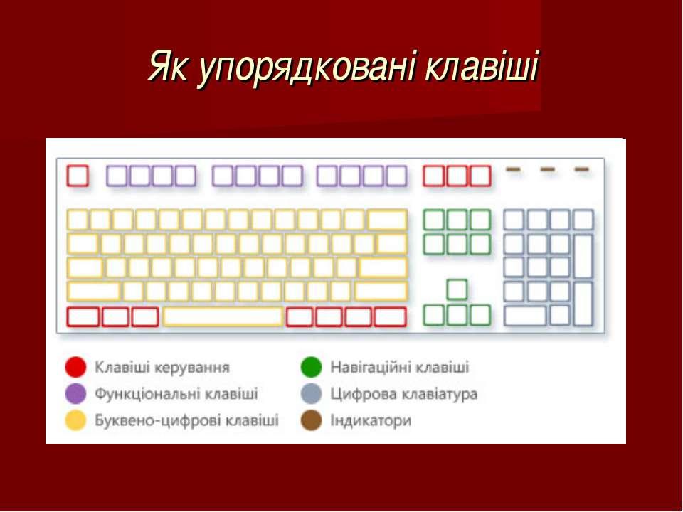 Як упорядковані клавіші