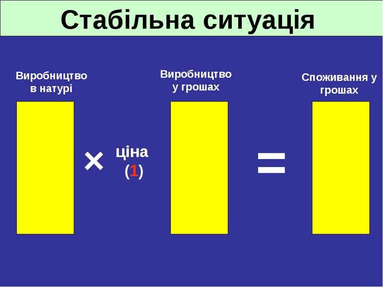 Стабільна ситуація = Споживання у грошах Виробництво у грошах Виробництво в н...