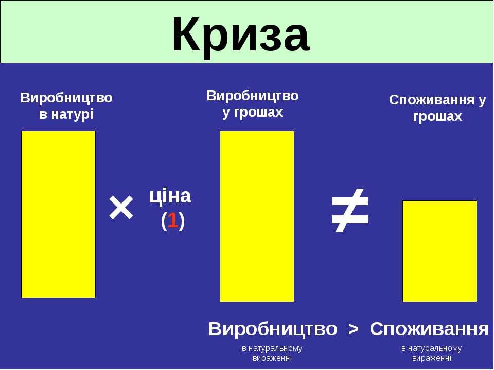 Криза ≠ Споживання у грошах Виробництво у грошах Виробництво в натурі ціна (1...