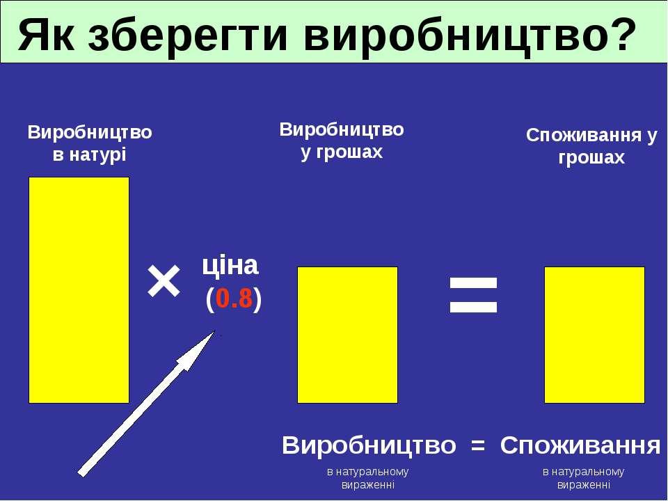 Як зберегти виробництво? Споживання у грошах Виробництво у грошах Виробництво...