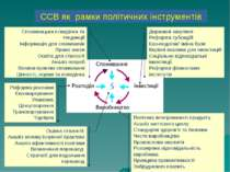 Державні закупівлі Реформа субсидій Еко-податки/ зміна бази Керівні вказівки ...