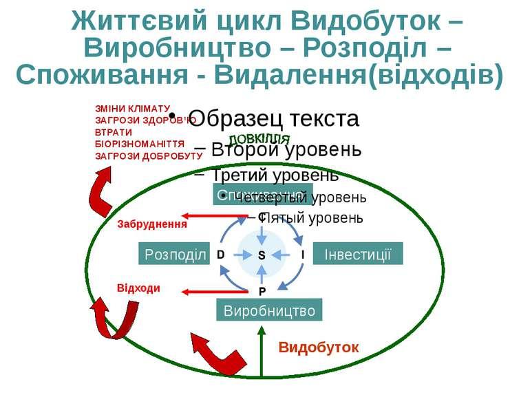 Життєвий цикл Видобуток –Виробництво – Розподіл –Споживання - Видалення(відхо...