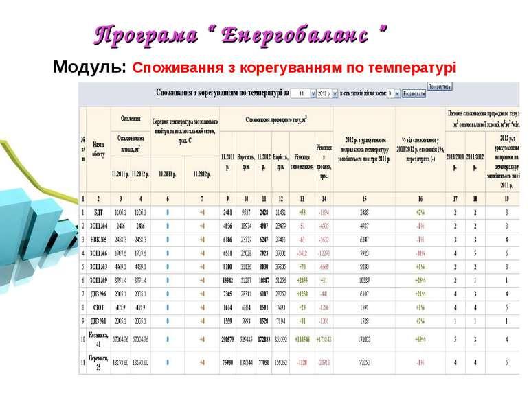 """Програма """" Енергобаланс """" Модуль: Споживання з корегуванням по температурі"""