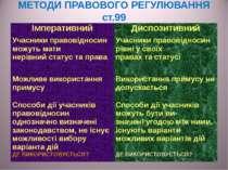 МЕТОДИ ПРАВОВОГО РЕГУЛЮВАННЯ ст.99 Імперативний Диспозитивний Учасники правов...