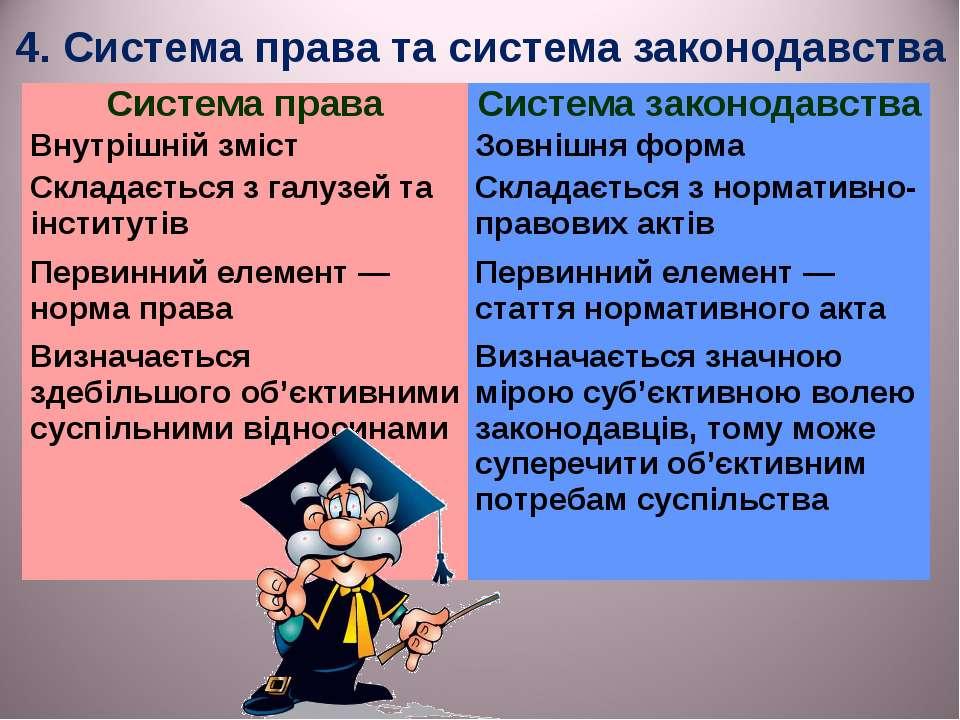 4. Система права та система законодавства Система права Система законодавства...