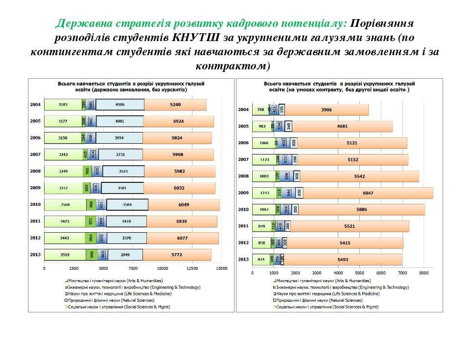 Державна стратегія розвитку кадрового потенціалу: Порівняння розподілів студе...