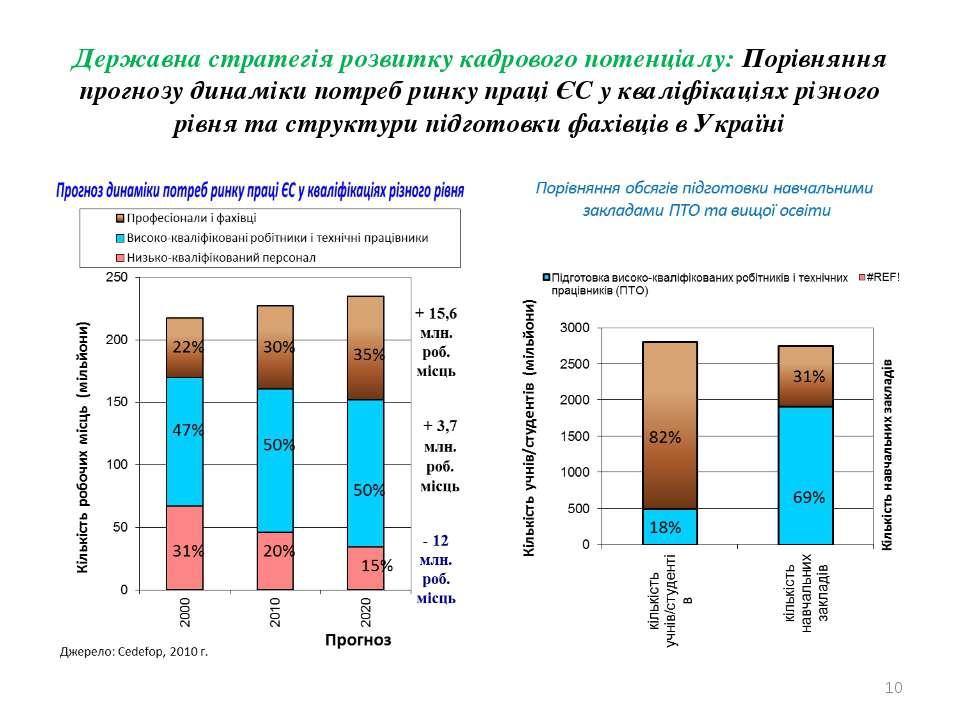 Державна стратегія розвитку кадрового потенціалу: Порівняння прогнозу динамік...