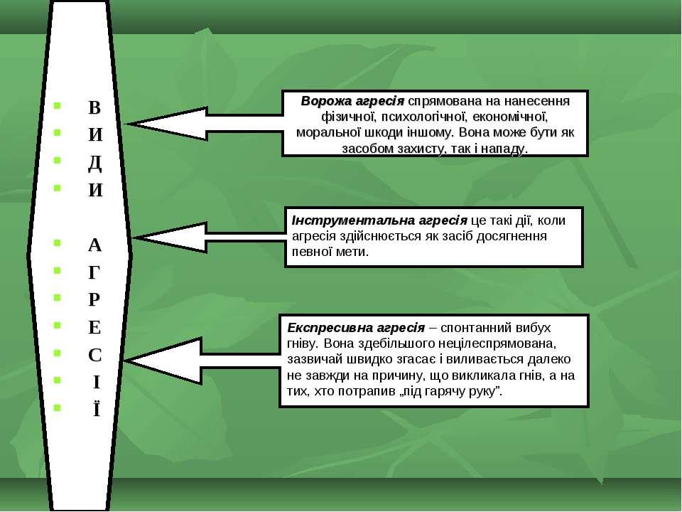В И Д И А Г Р Е С І Ї Ворожа агресія спрямована на нанесення фізичної, психол...